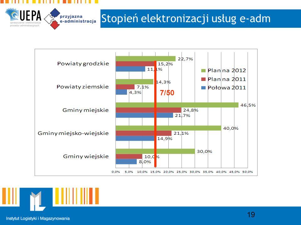 Stopień elektronizacji usług e-adm 19 7/50