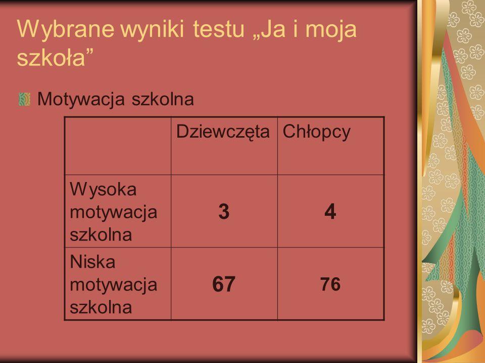 Wybrane wyniki testu Ja i moja szkoła Motywacja szkolna DziewczętaChłopcy Wysoka motywacja szkolna 34 Niska motywacja szkolna 67 76