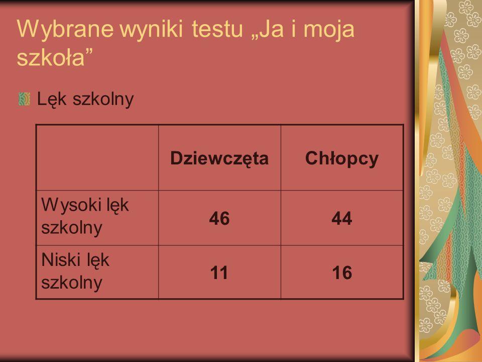 Wybrane wyniki testu Ja i moja szkoła Lęk szkolny DziewczętaChłopcy Wysoki lęk szkolny 4644 Niski lęk szkolny 1116