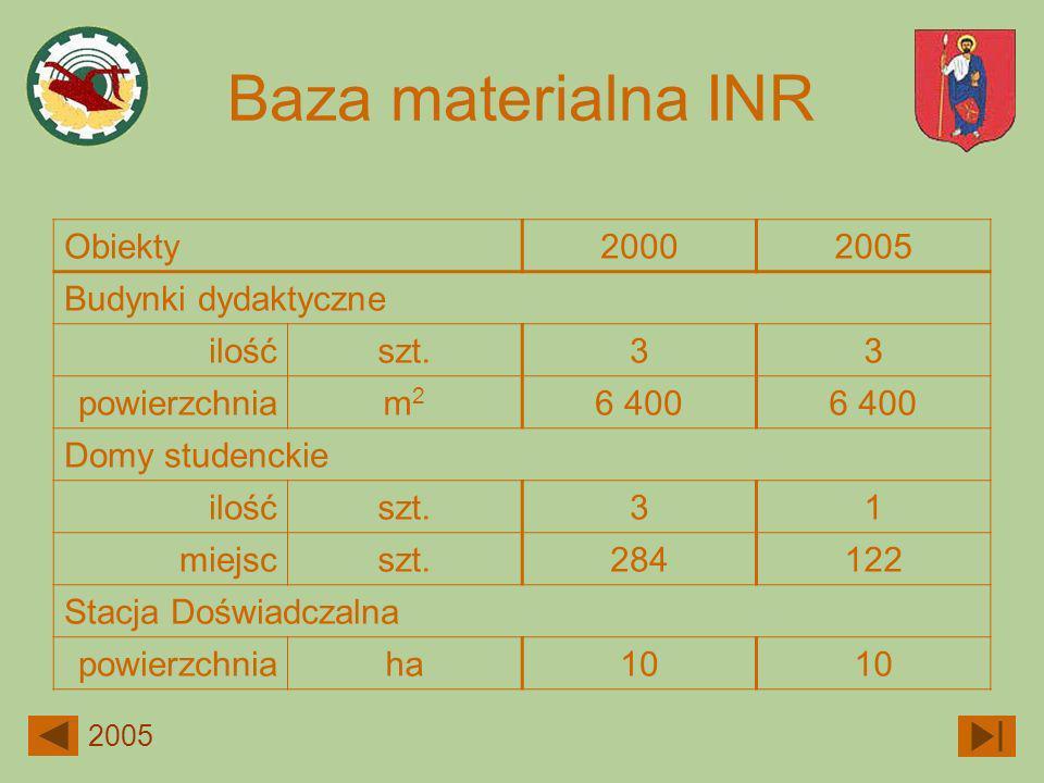 Baza materialna INR 2005 Obiekty20002005 Budynki dydaktyczne ilośćszt.33 powierzchniam2m2 6 400 Domy studenckie ilośćszt.31 miejscszt.284122 Stacja Do