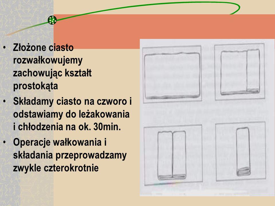 ETAPY POWSTAWANIA CIASTA FRANCUSKIEGO Ciasto podstawowe rozwałkować na kształt dużego prostokąta, a maślane na kształt małego Na cieście podstawowym ułożyć schłodzone ciasto maślane i złożyć