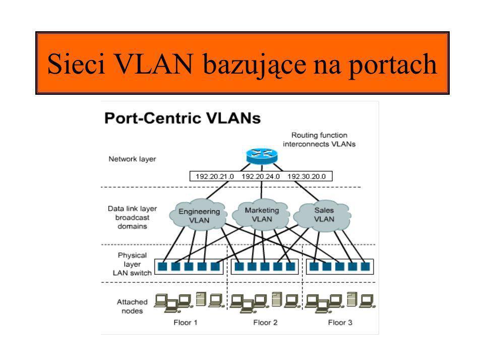 Sieci VLAN bazujące na portach
