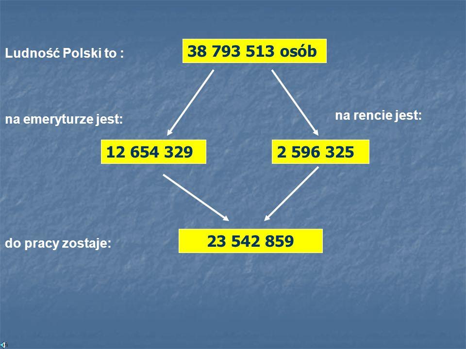 Ludność Polski to : 38 793 513 osób na emeryturze jest: 12 654 329 na rencie jest: 2 596 325 do pracy zostaje: 23 542 859