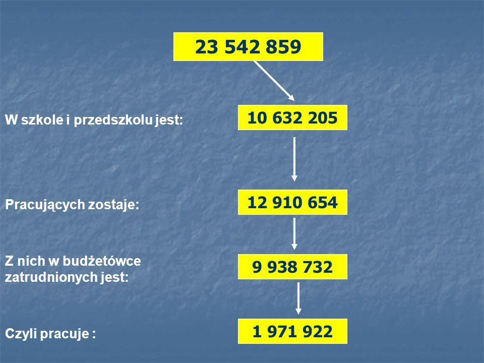 W szkole i przedszkolu jest: 10 632 205 Pracujących zostaje: 12 910 654 Z nich w budżetówce zatrudnionych jest: 9 938 732 Czyli pracuje : 1 971 922