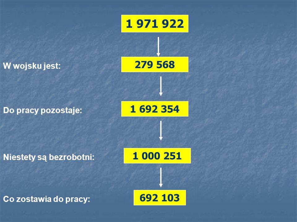 W wojsku jest: 279 568 Do pracy pozostaje: 1 692 354 Niestety są bezrobotni: 1 000 251 Co zostawia do pracy: 692 103