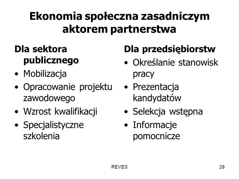 REVES28 Ekonomia społeczna zasadniczym aktorem partnerstwa Dla sektora publicznego Mobilizacja Opracowanie projektu zawodowego Wzrost kwalifikacji Specjalistyczne szkolenia Dla przedsiębiorstw Określanie stanowisk pracy Prezentacja kandydatów Selekcja wstępna Informacje pomocnicze