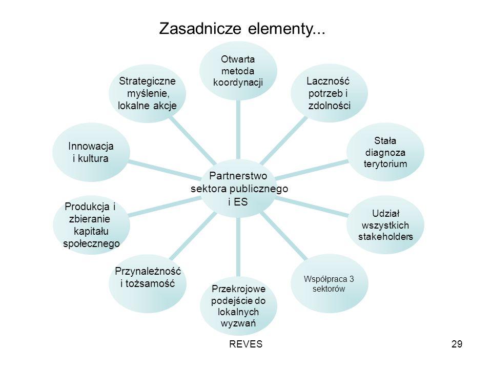 REVES29 Zasadnicze elementy...