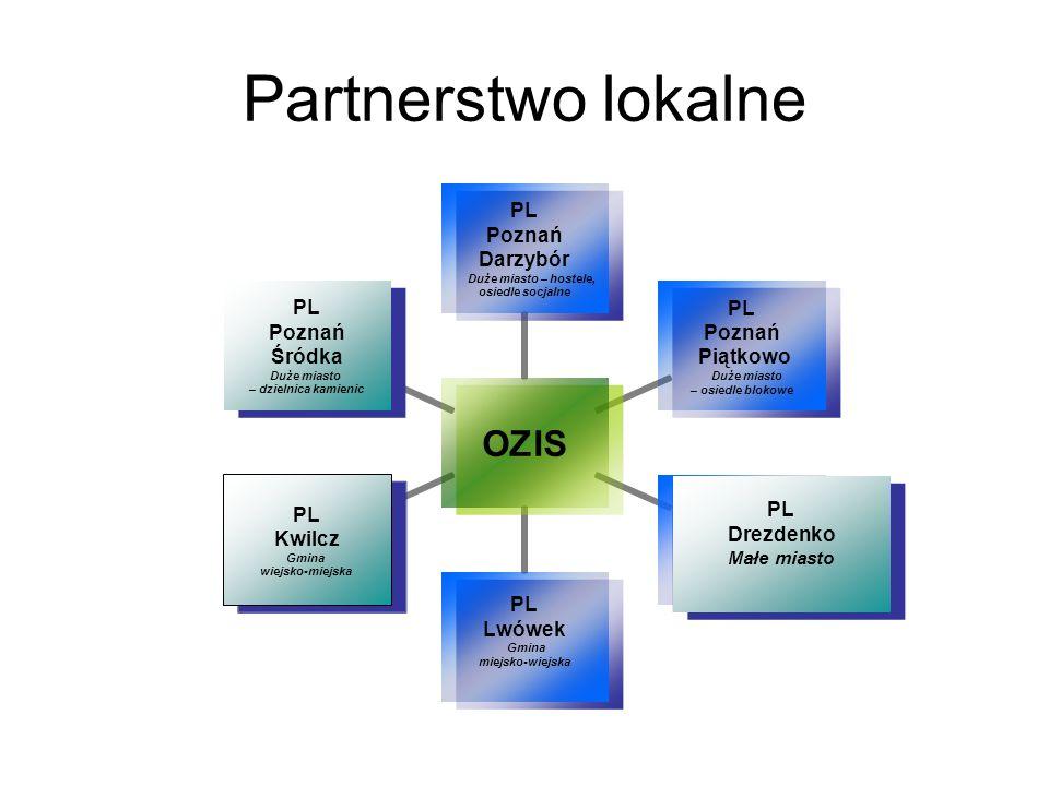 Struktura Partnerstwa Lokalnego Spółdzielnie mieszkaniowe Parafie Rady mieszkańców osiedli Firmy komercyjne Powiatowe Urzędy Pracy Organizacje pozarządowe Spółdzielnie socjalne Instytucje szkoleniowe Publiczne Ośrodki Pomocy Społecznej (MOPS, MOPR) PARTNERSTWO LOKALNE EDUKACJA LIDERÓW EKONOMII SPOŁECZNEJ CES – Centrum Ekonomii Społecznej
