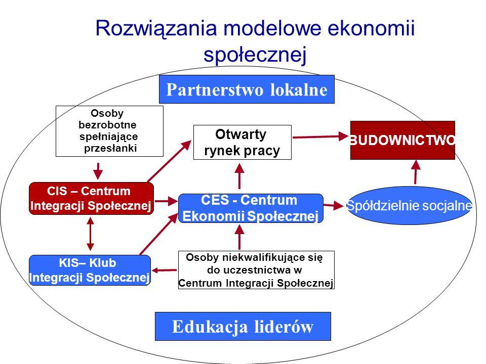 Centrum Integracji Społecznej - Szkoła Barki Centrum ogólnomiejskie (Poznań – Zawady) Obszar działania: miasto Poznań (600 tys.