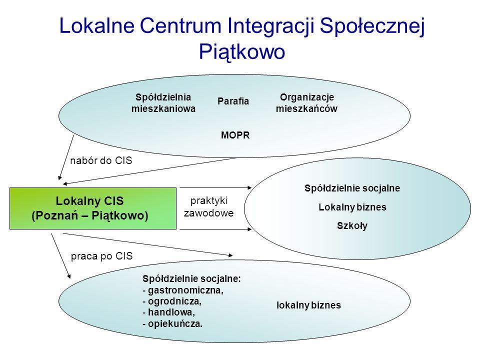 Lokalne Centrum Integracji Społecznej Piątkowo Lokalny CIS (Poznań – Piątkowo) Spółdzielnie socjalne Lokalny biznes Szkoły Spółdzielnia mieszkaniowa O