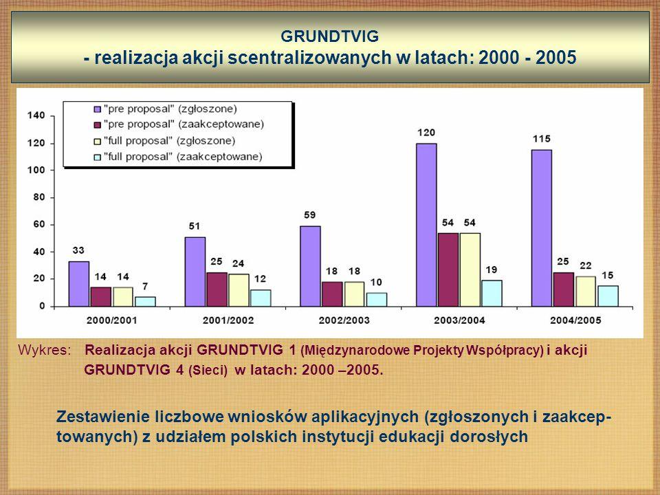 GRUNDTVIG - realizacja akcji scentralizowanych w latach: 2000 - 2005 Wykres: Realizacja akcji GRUNDTVIG 1 (Międzynarodowe Projekty Współpracy) i akcji GRUNDTVIG 4 (Sieci) w latach: 2000 –2005.