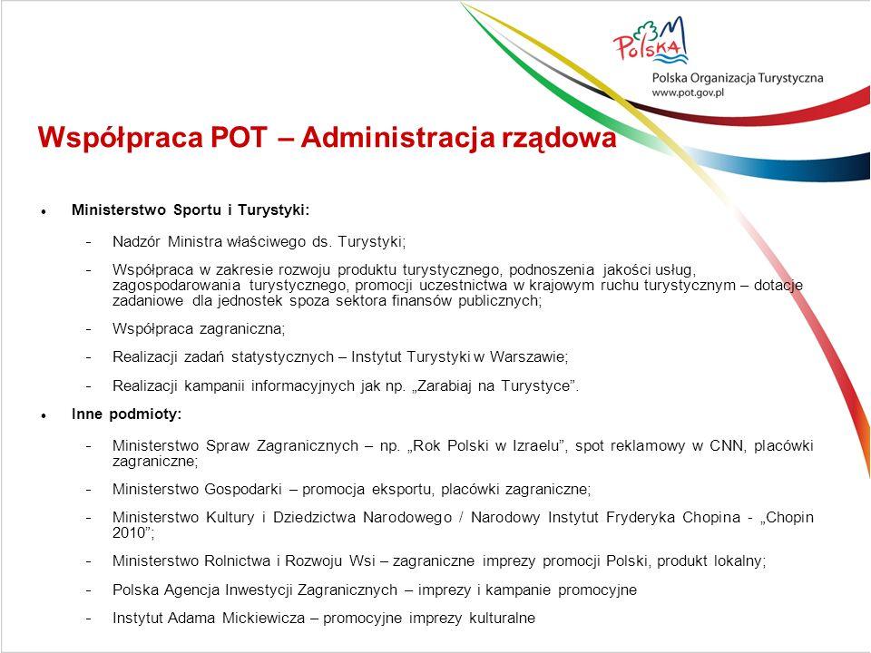 Ministerstwo Sportu i Turystyki: Nadzór Ministra właściwego ds.