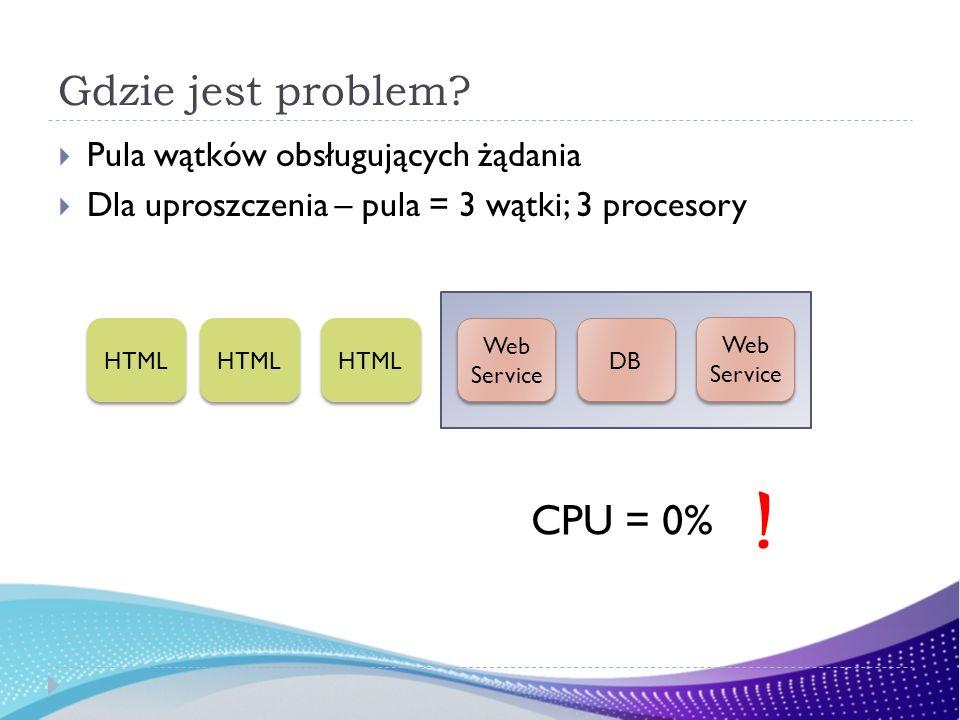 Gdzie jest problem? Pula wątków obsługujących żądania Dla uproszczenia – pula = 3 wątki; 3 procesory HTML DB Web Service CPU = 0% Web Service HTML !