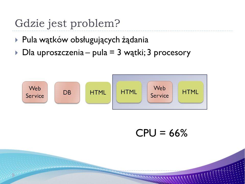 Gdzie jest problem? Pula wątków obsługujących żądania Dla uproszczenia – pula = 3 wątki; 3 procesory HTML DB Web Service HTML CPU = 66% Web Service