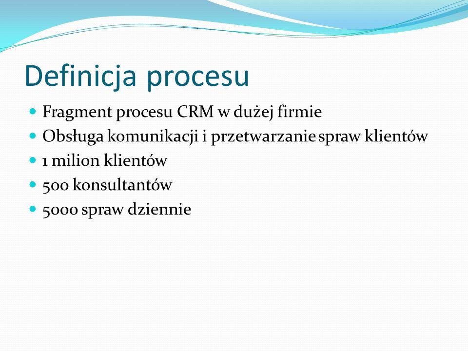 Definicja procesu Fragment procesu CRM w dużej firmie Obsługa komunikacji i przetwarzanie spraw klientów 1 milion klientów 500 konsultantów 5000 spraw