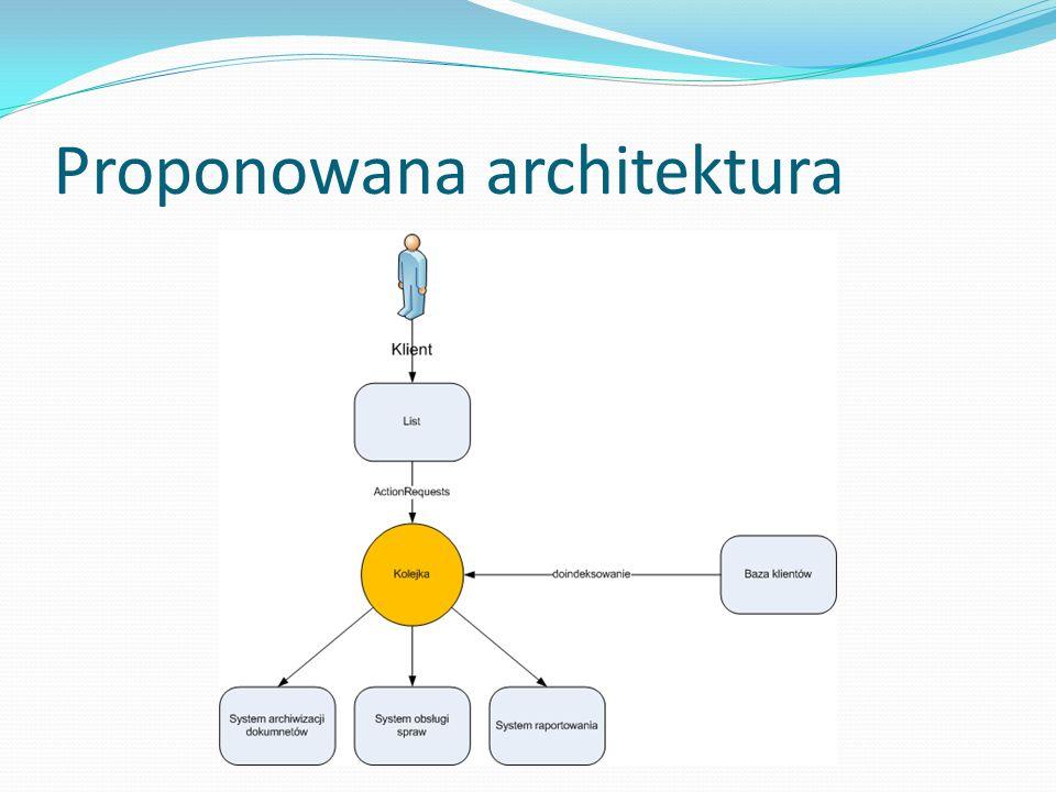 Service Kolejkuje akcje zgłaszane przez klientów Bardzo lekki komponent – jedyna funkcja to zapisanie akcji Bardzo wysoka dostępność (np.