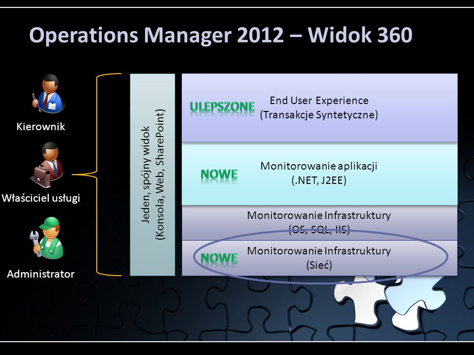 Operations Manager 2012 – Widok 360 Monitorowanie Infrastruktury (OS, SQL, IIS) Monitorowanie Infrastruktury (OS, SQL, IIS) Monitorowanie aplikacji (.NET, J2EE) Monitorowanie aplikacji (.NET, J2EE) End User Experience (Transakcje Syntetyczne) End User Experience (Transakcje Syntetyczne) Monitorowanie Infrastruktury (Sieć) Monitorowanie Infrastruktury (Sieć) Jeden, spójny widok ( Konsola, Web, SharePoint) Jeden, spójny widok ( Konsola, Web, SharePoint) Właściciel usługi Administrator Kierownik