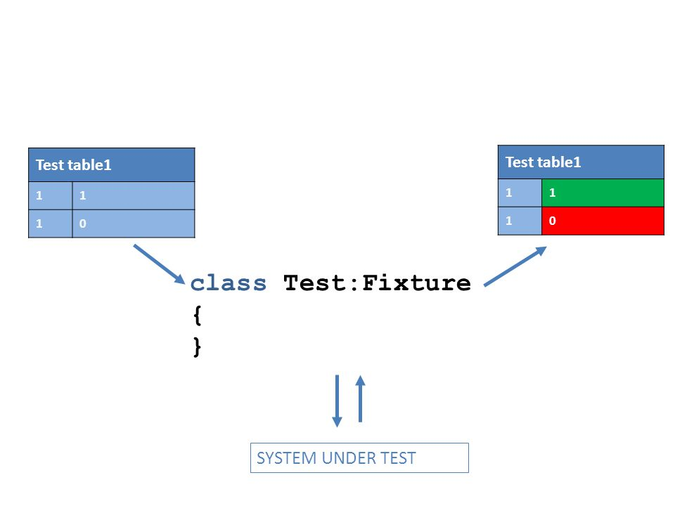 class Test:Fixture { } SYSTEM UNDER TEST Test table1 11 10 11 10