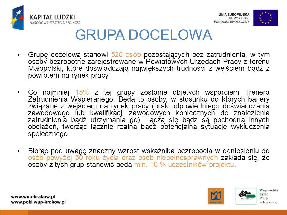 GRUPA DOCELOWA Grupę docelową stanowi 520 osób pozostających bez zatrudnienia, w tym osoby bezrobotne zarejestrowane w Powiatowych Urzędach Pracy z terenu Małopolski, które doświadczają największych trudności z wejściem bądź z powrotem na rynek pracy.