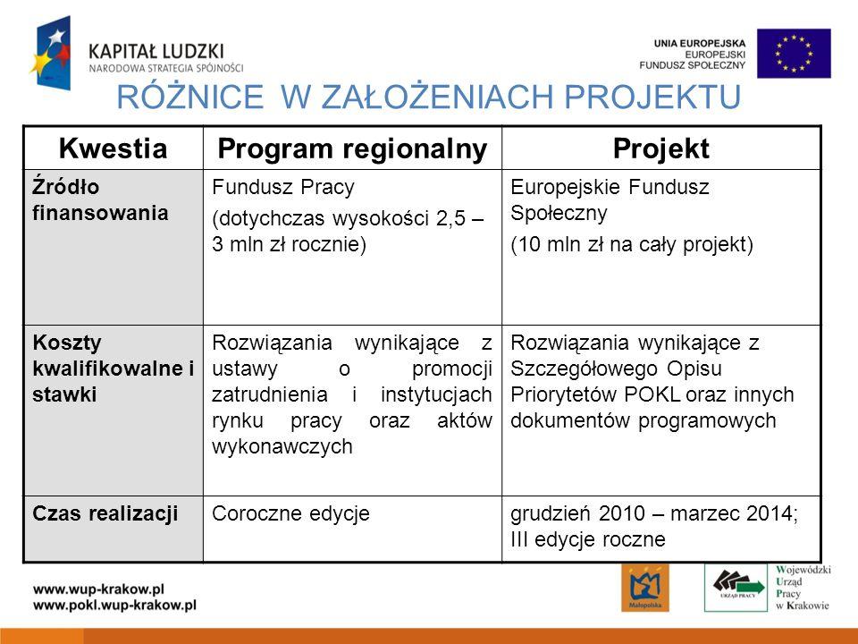 RÓŻNICE W ZAŁOŻENIACH PROJEKTU KwestiaProgram regionalnyProjekt Źródło finansowania Fundusz Pracy (dotychczas wysokości 2,5 – 3 mln zł rocznie) Europejskie Fundusz Społeczny (10 mln zł na cały projekt) Koszty kwalifikowalne i stawki Rozwiązania wynikające z ustawy o promocji zatrudnienia i instytucjach rynku pracy oraz aktów wykonawczych Rozwiązania wynikające z Szczegółowego Opisu Priorytetów POKL oraz innych dokumentów programowych Czas realizacjiCoroczne edycjegrudzień 2010 – marzec 2014; III edycje roczne