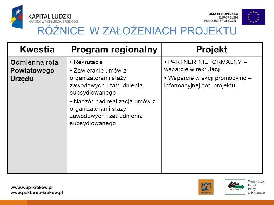 RÓŻNICE W ZAŁOŻENIACH PROJEKTU KwestiaProgram regionalnyProjekt Odmienna rola Powiatowego Urzędu Rekrutacja Zawieranie umów z organizatorami staży zaw