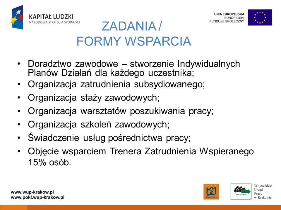 ZADANIA / FORMY WSPARCIA Doradztwo zawodowe – stworzenie Indywidualnych Planów Działań dla każdego uczestnika; Organizacja zatrudnienia subsydiowanego