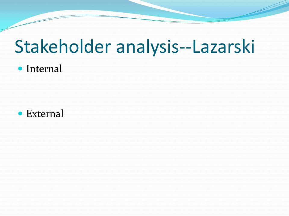 Criteria Used by Lazarski Stakeholders