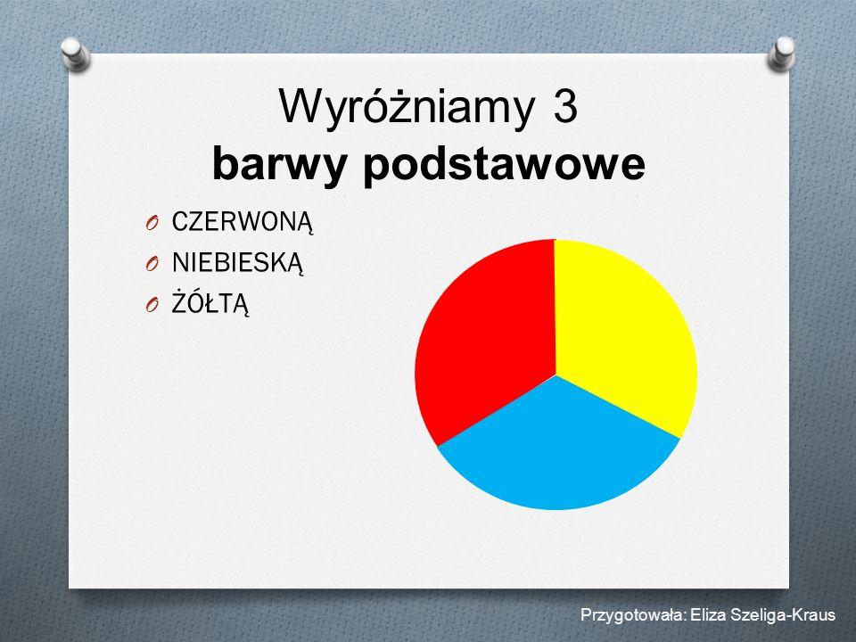 Wyróżniamy 3 barwy podstawowe O CZERWONĄ O NIEBIESKĄ O ŻÓŁTĄ Przygotowała: Eliza Szeliga-Kraus