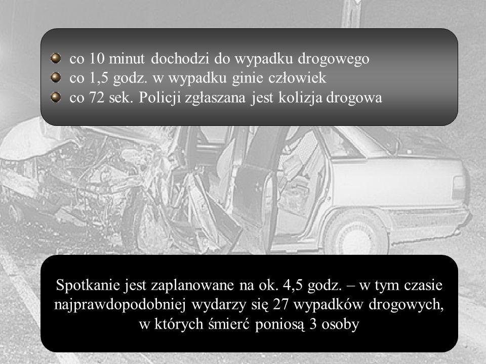 co 10 minut dochodzi do wypadku drogowego co 1,5 godz.