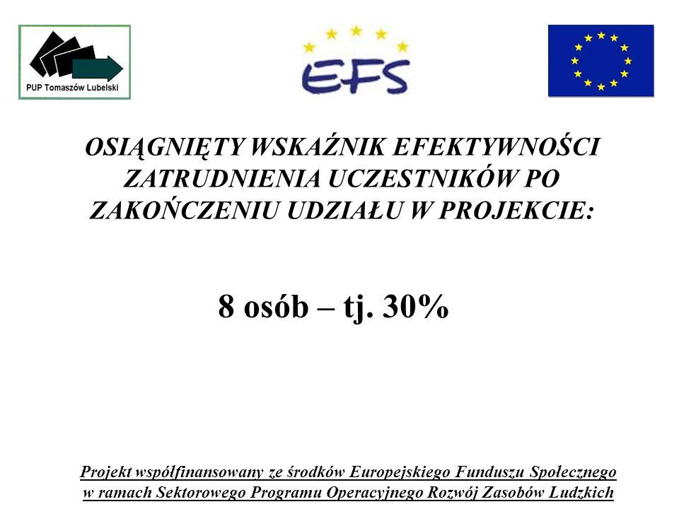 OSIĄGNIĘTY WSKAŹNIK EFEKTYWNOŚCI ZATRUDNIENIA UCZESTNIKÓW PO ZAKOŃCZENIU UDZIAŁU W PROJEKCIE: Projekt współfinansowany ze środków Europejskiego Funduszu Społecznego w ramach Sektorowego Programu Operacyjnego Rozwój Zasobów Ludzkich 8 osób – tj.