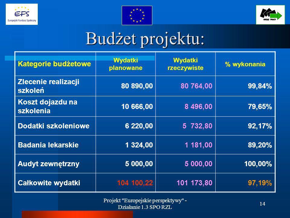 Projekt Europejskie perspektywy - Działanie 1.3 SPO RZL 14 Budżet projektu: Kategorie budżetowe Wydatki planowane Wydatki rzeczywiste % wykonania Zlecenie realizacji szkoleń 80 890,0080 764,0099,84% Koszt dojazdu na szkolenia 10 666,008 496,0079,65% Dodatki szkoleniowe6 220,005 732,8092,17% Badania lekarskie1 324,001 181,0089,20% Audyt zewnętrzny5 000,00 100,00% Całkowite wydatki104 100,22101 173,8097,19%