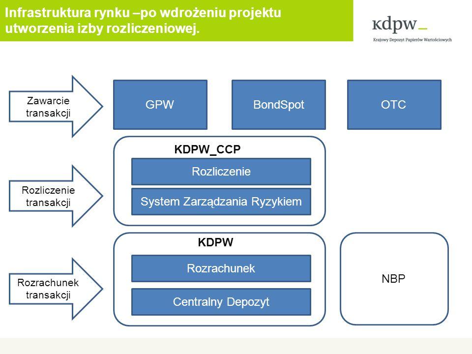 Infrastruktura rynku –po wdrożeniu projektu utworzenia izby rozliczeniowej. GPWBondSpotOTC Zawarcie transakcji Rozrachunek transakcji KDPW_CCP Rozrach