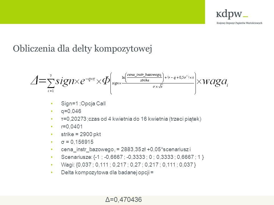 Obliczenia dla delty kompozytowej Sign=1 ;Opcja Call q=0,046 τ=0,20273 ;czas od 4 kwietnia do 16 kwietnia (trzeci piątek) r=0,0401 strike = 2900 pkt σ