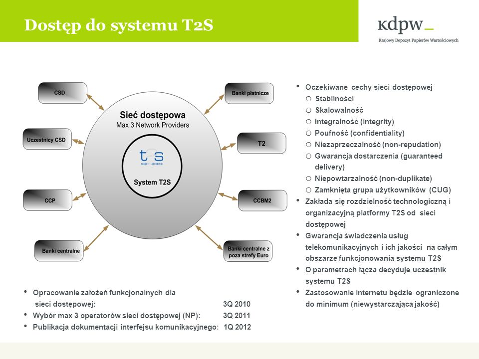 Interfejs komunikacyjny użytkownika Metody dostępu: o A2A (aplikacja-aplikacja) XML ISO20022 o U2A (użytkownik-aplikacja) HTTP/HTTPS Tryby komunikacji: o File transfer o Message transfer Standardowe protokoły komunikacyjne Wymagane dedykowane kanały komunikacyjne (podstawowy i zapasowy) Rozdzielność sieci szkieletowej (4CBNet) i sieci dostępowej (NP) Za obsługę sieci dostępowej odpowiada operator (NP) Brak komercyjnych aplikacji współpracujących z systemem T2S Konieczność obsługi udostępnionego interfejsu komunikacyjnego