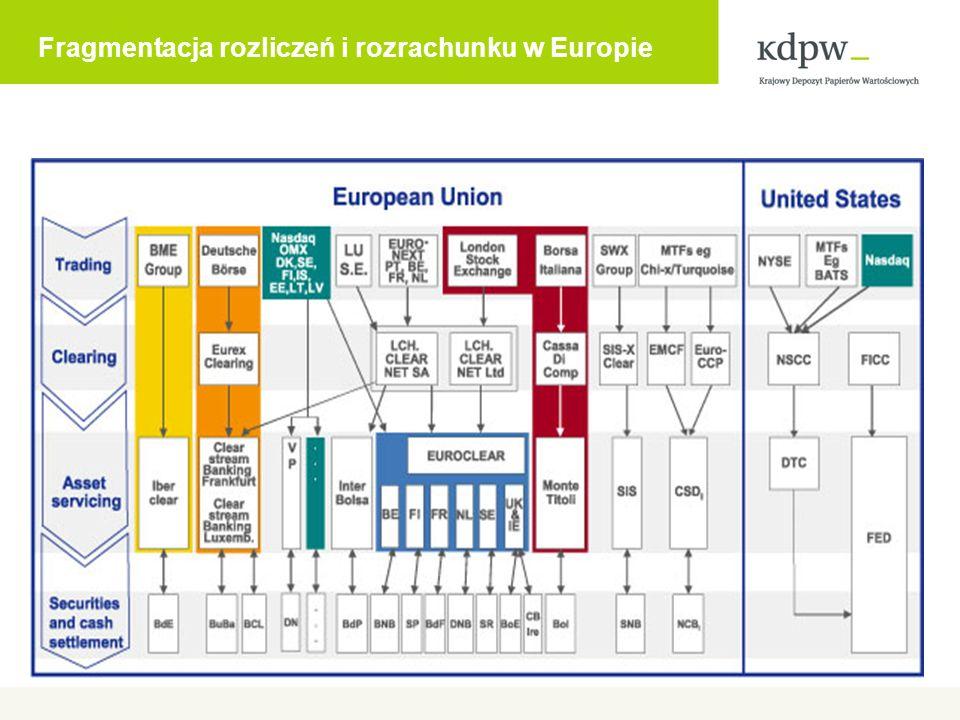 Fragmentacja rozliczeń i rozrachunku w Europie