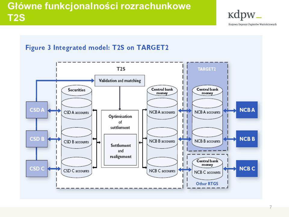 Główne funkcjonalności rozrachunkowe T2S 7