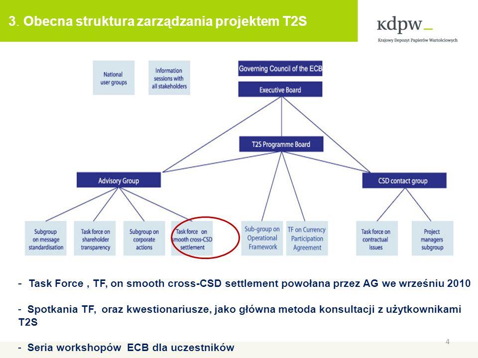3. Obecna struktura zarządzania projektem T2S 4 - Task Force, TF, on smooth cross-CSD settlement powołana przez AG we wrześniu 2010 - Spotkania TF, or