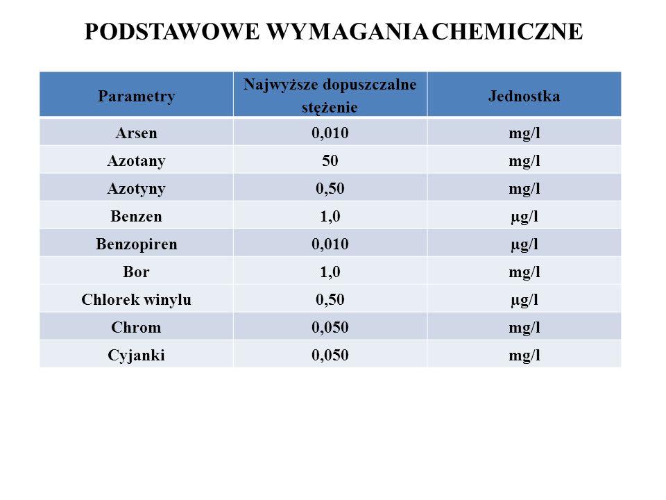 PODSTAWOWE WYMAGANIA CHEMICZNE Parametry Najwyższe dopuszczalne stężenie Jednostka Arsen0,010mg/l Azotany50mg/l Azotyny0,50mg/l Benzen1,0µg/l Benzopir