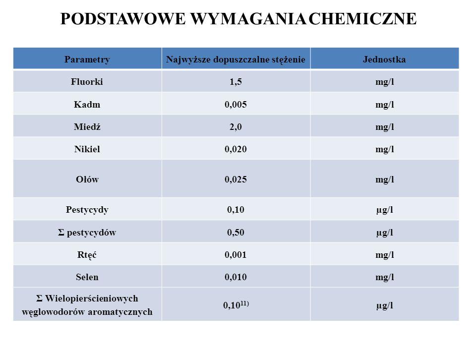 PODSTAWOWE WYMAGANIA CHEMICZNE ParametryNajwyższe dopuszczalne stężenieJednostka Fluorki1,5mg/l Kadm0,005mg/l Miedź2,0mg/l Nikiel0,020mg/l Ołów0,025mg