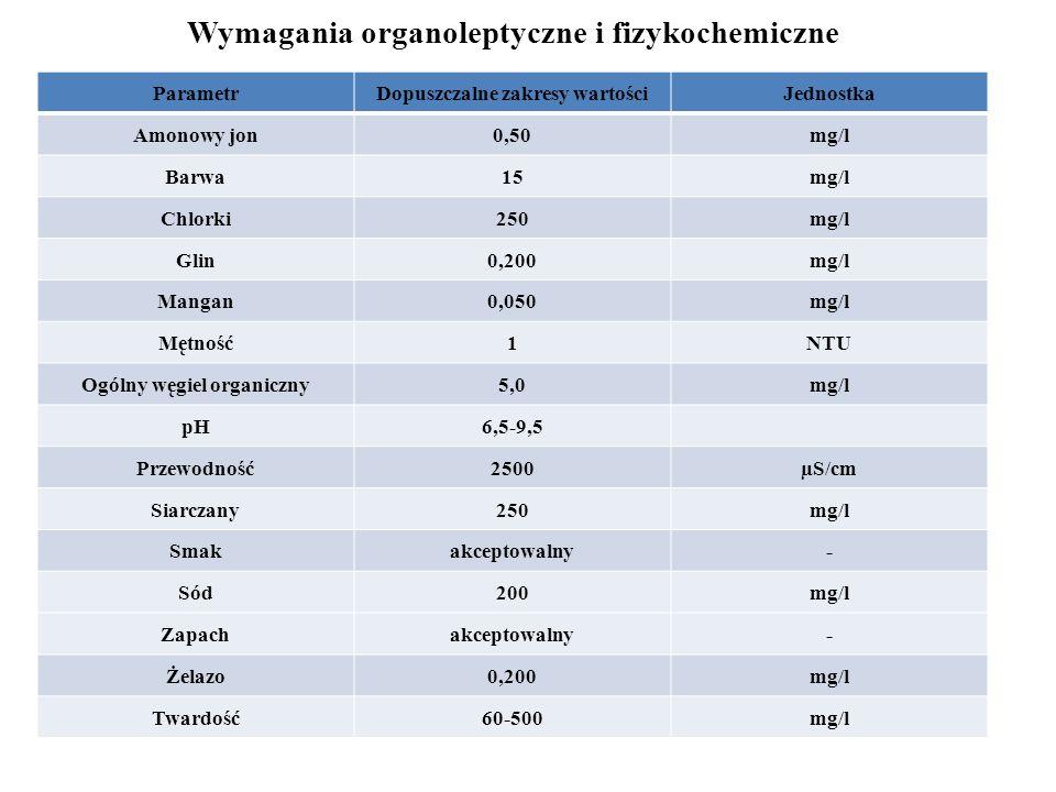 Wymagania organoleptyczne i fizykochemiczne ParametrDopuszczalne zakresy wartościJednostka Amonowy jon0,50mg/l Barwa15mg/l Chlorki250mg/l Glin0,200mg/