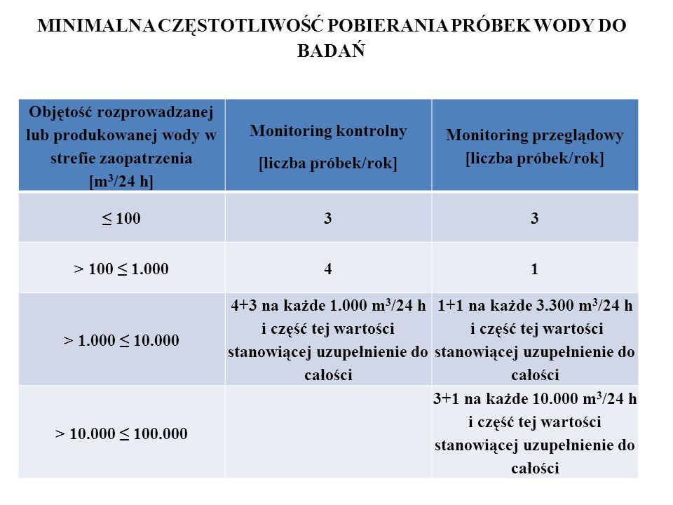 MINIMALNA CZĘSTOTLIWOŚĆ POBIERANIA PRÓBEK WODY DO BADAŃ Objętość rozprowadzanej lub produkowanej wody w strefie zaopatrzenia [m 3 /24 h] Monitoring ko