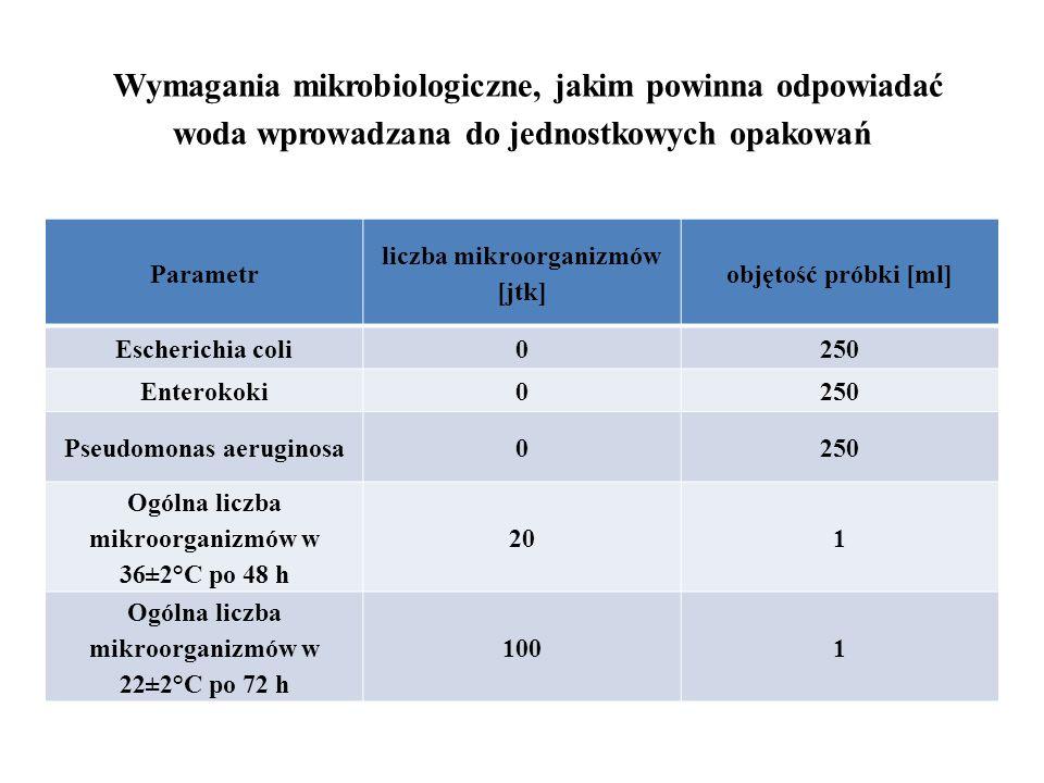 Wymagania mikrobiologiczne, jakim powinna odpowiadać woda wprowadzana do jednostkowych opakowań Parametr liczba mikroorganizmów [jtk] objętość próbki