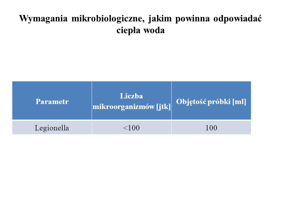 Wymagania mikrobiologiczne, jakim powinna odpowiadać ciepła woda Parametr Liczba mikroorganizmów [jtk] Objętość próbki [ml] Legionella<100100