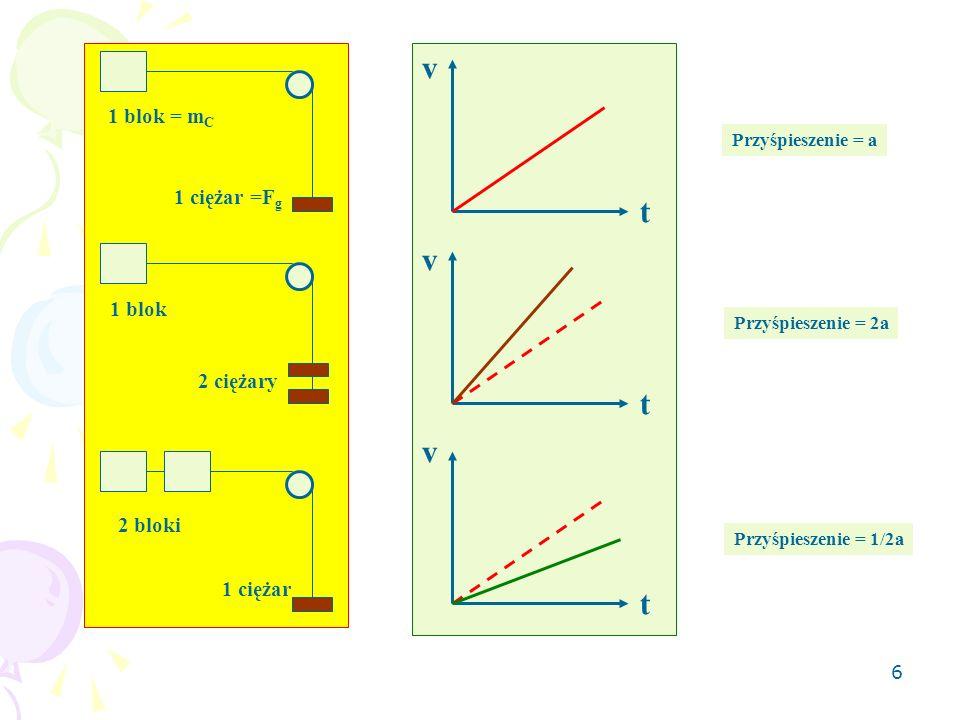 6 v v v t t t 1 blok = m C 1 blok 2 bloki 1 ciężar =F g 1 ciężar 2 ciężary Przyśpieszenie = a Przyśpieszenie = 2a Przyśpieszenie = 1/2a