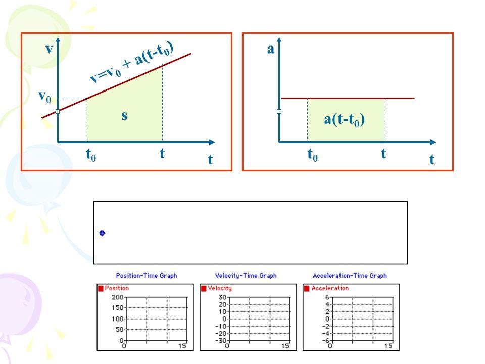 a t a(t-t 0 ) t0t0 t v t v=v 0 + a(t-t 0 ) t0t0 v0v0 t s
