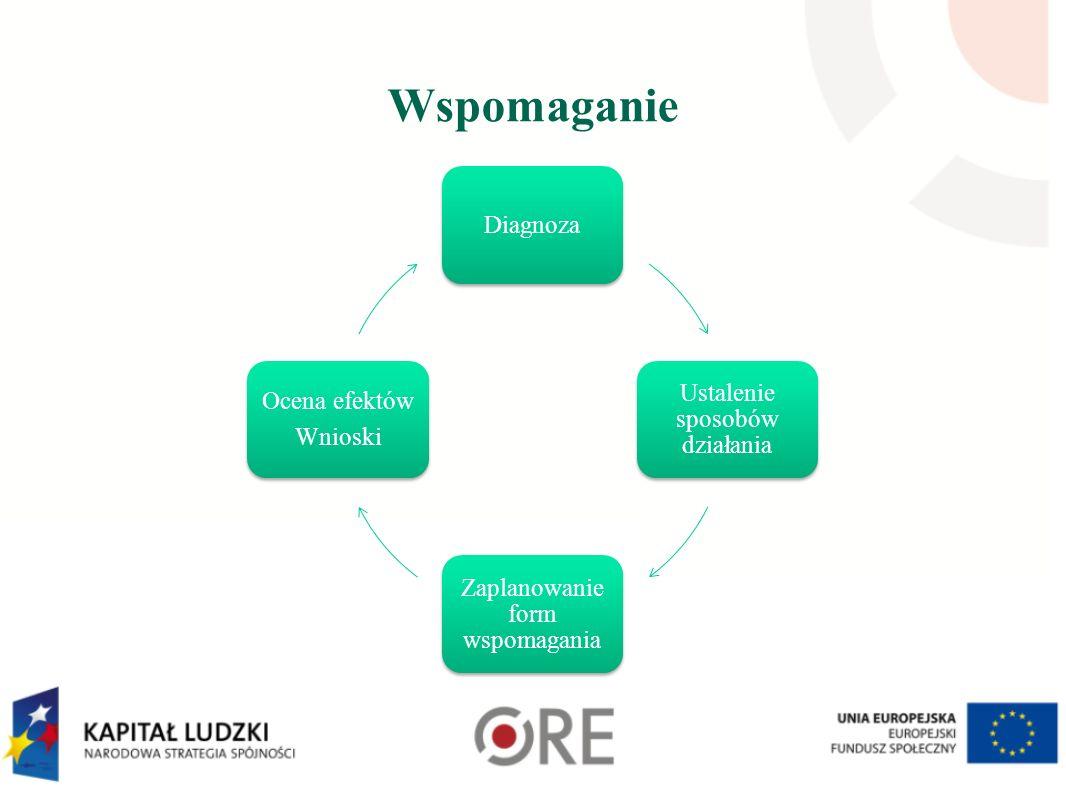Wspomaganie Diagnoza Ustalenie sposobów działania Zaplanowanie form wspomagania Ocena efektów Wnioski