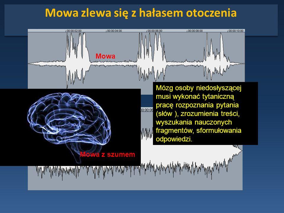 Mowa zlewa się z hałasem otoczenia Mózg osoby niedosłyszącej musi wykonać tytaniczną pracę rozpoznania pytania (słów ), zrozumienia treści, wyszukania