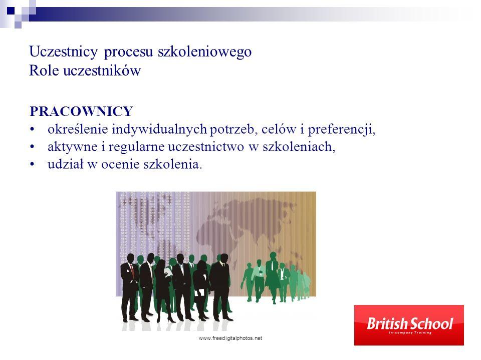Uczestnicy procesu szkoleniowego Role uczestników PRACOWNICY określenie indywidualnych potrzeb, celów i preferencji, aktywne i regularne uczestnictwo