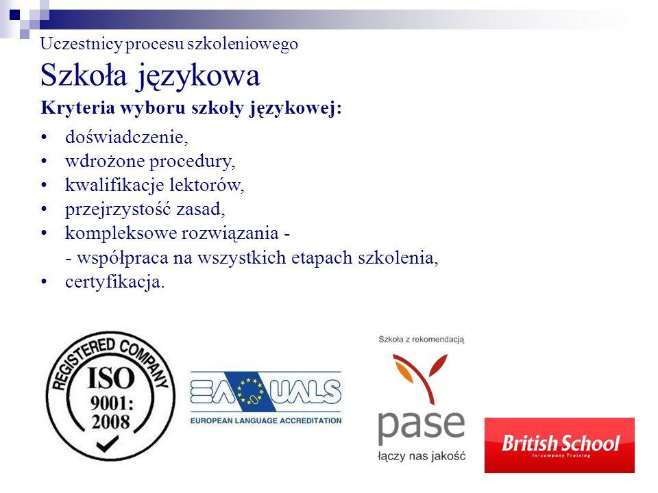 Uczestnicy procesu szkoleniowego Szkoła językowa Kryteria wyboru szkoły językowej: doświadczenie, wdrożone procedury, kwalifikacje lektorów, przejrzys