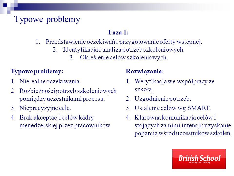 Typowe problemy Typowe problemy: 1.Nierealne oczekiwania. 2.Rozbieżności potrzeb szkoleniowych pomiędzy uczestnikami procesu. 3.Nieprecyzyjne cele. 4.